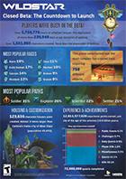 wildstar-stats